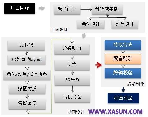 动画流程表第三阶段.jpg