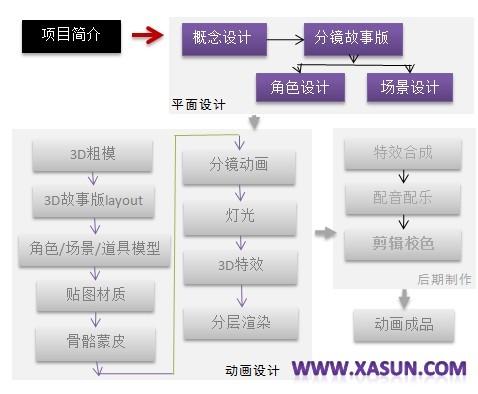 动画流程表第一阶段.jpg